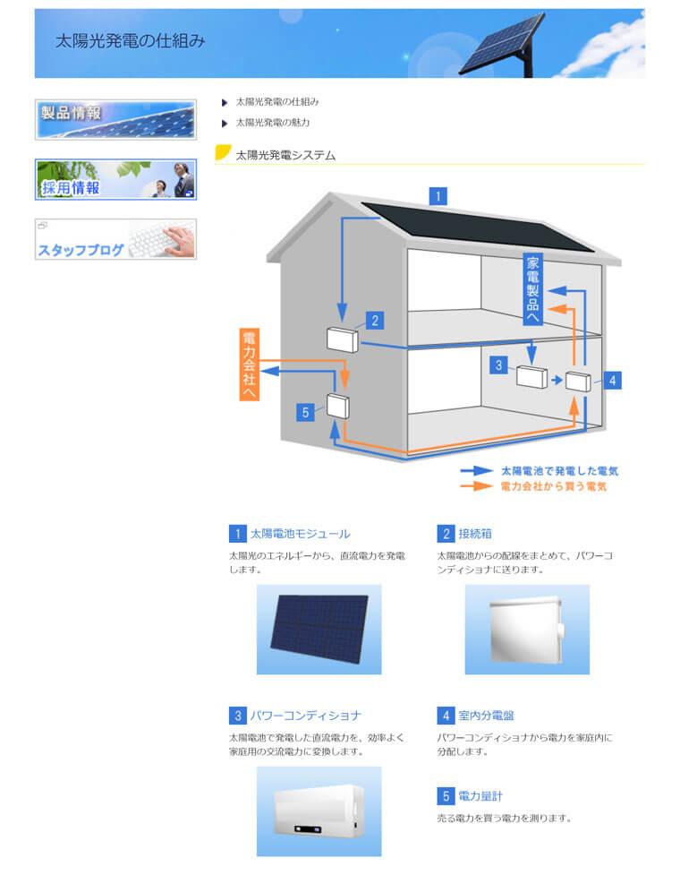 Solarmit「太陽光発電の仕組み」